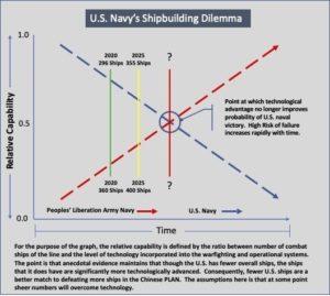 U.S. Navy Shipbuilding Dilemma